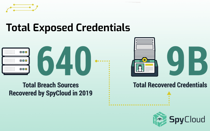 In 2019, SpyCloud recovered more than 9 billion stolen credentials from 640 different data breach sources, according to the SpyCloud 2020 Credential Exposure Report. These stolen passwords are all available cybercriminal underground and deep and dark web.