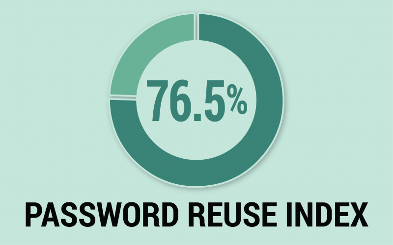 76.5 percent of enterprise employees in the Fortune 1000 reuse passwords, according to a 2020 data breach research report from SpyCloud.