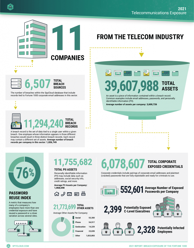 Telecommunications Breach Exposure Infographic